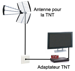Amplificateur antenne rateau topiwall - Orientation antenne rateau ...