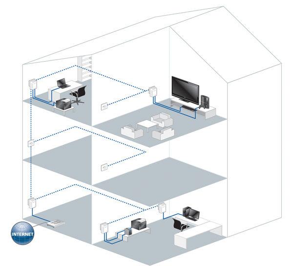 devolo 9106 Pack de 3 adaptateurs CPL (dLAN 500 duo Network Kit) : 2
