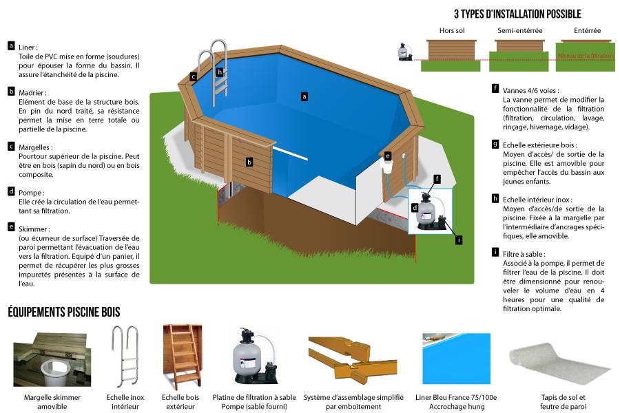 Habitat et Jardin Piscine bois Baléares 6.50 x 4.40 x 1.31 m