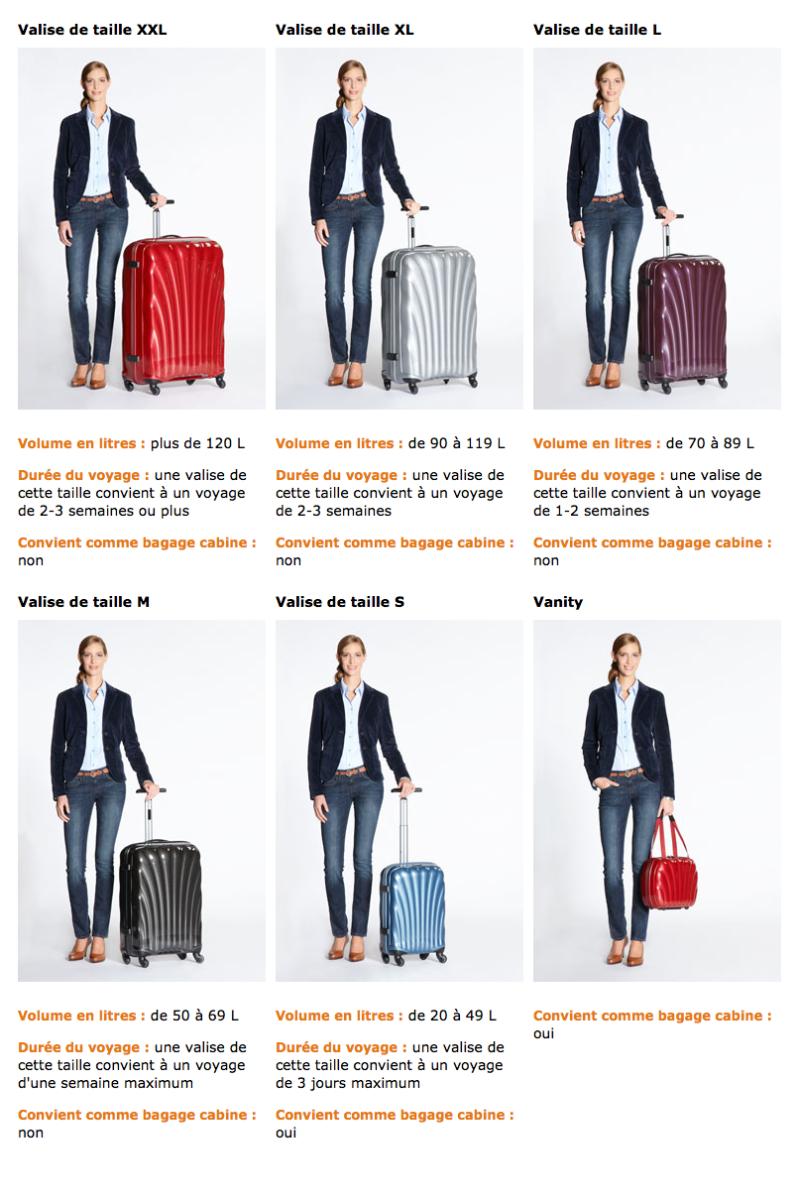 Ce guide vous aidera à déterminer quelle valise est la mieux