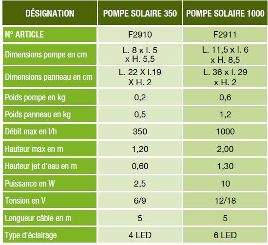 Pompe solaire AGRILINE (1 000) Achat / Vente chauffage de piscine
