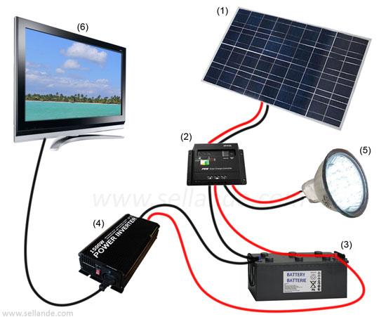 Panneau solairephotovoltaïque. Compris entre 60W et 200W, il estla