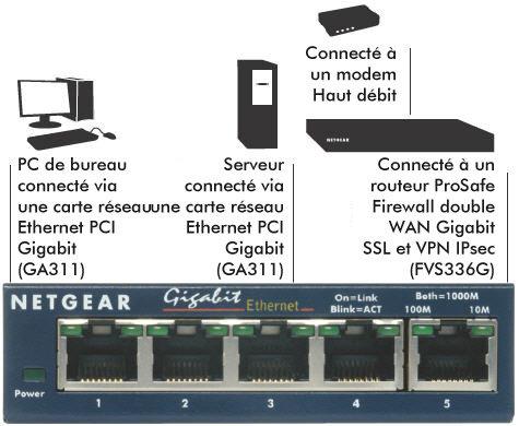Netgear GS108E 100PES Switch Configurable 8 Ports Gigabit, Prosafe