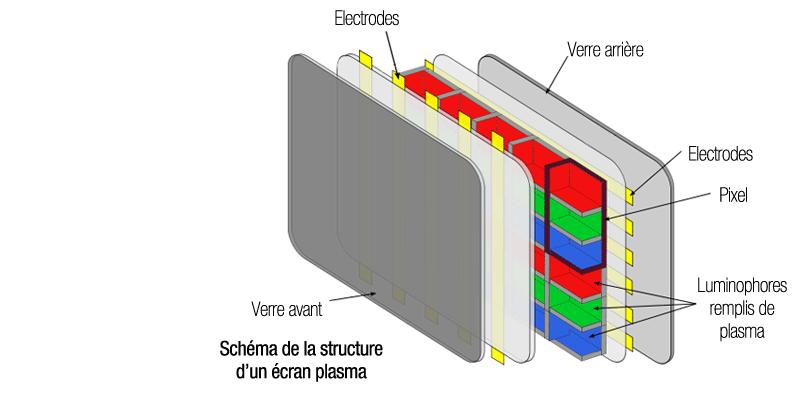Technologie Plasma